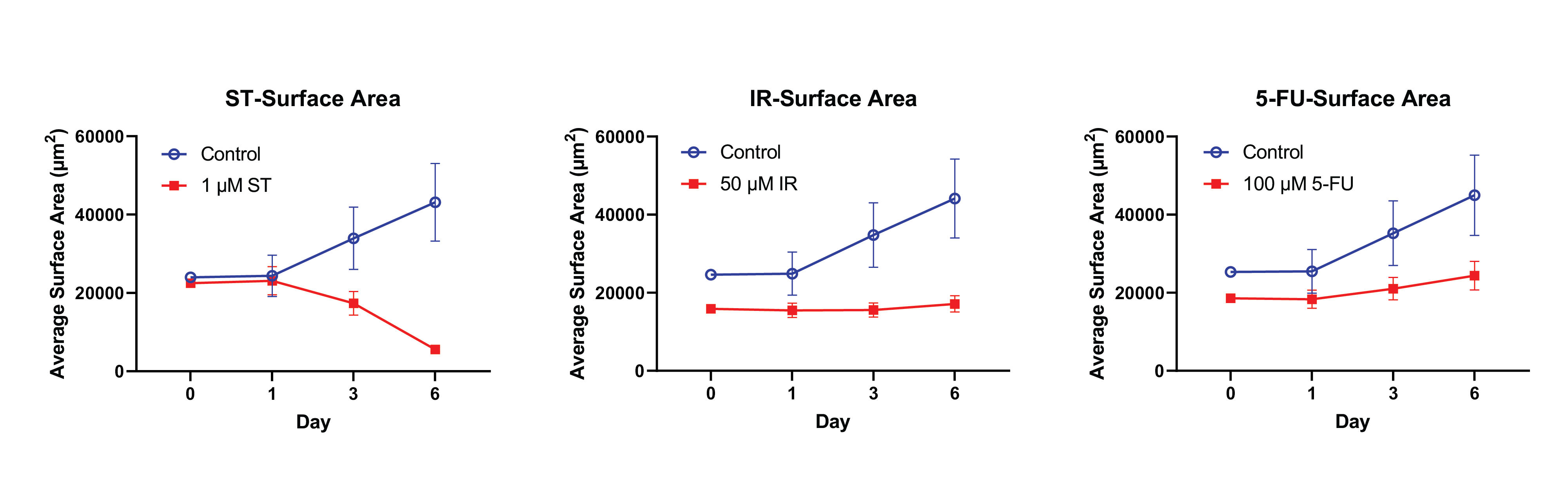 Changes of organoid surface area over time with no treatment,