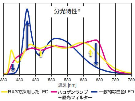 図1 分光特性