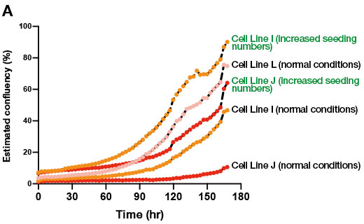 (A)CM20 monitoring results of the growth process of 3 human iPS cell lines under normal conditions and maintenance culture under conditions with increased seeding numbers
