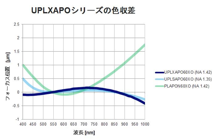 図4. 400-1,000nmにおけるフォーカス位置(色収差)比較