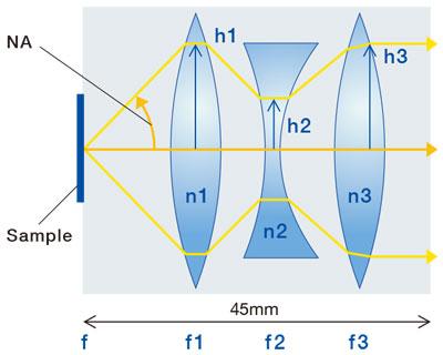図5.凸凹凸3枚レンズ構成