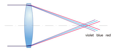 (a) Chromatic aberration of single lens
