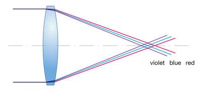(a)単レンズの色収差