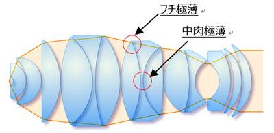(b)極薄レンズを用いた設計(9群15枚)