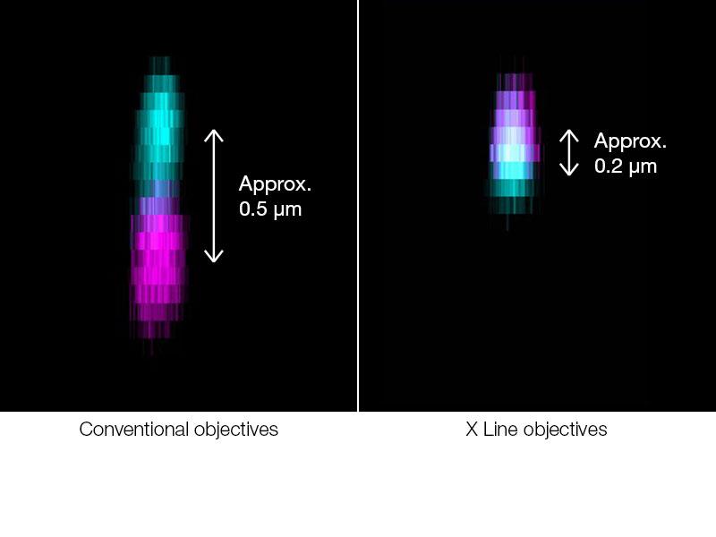 Aberração cromática axial