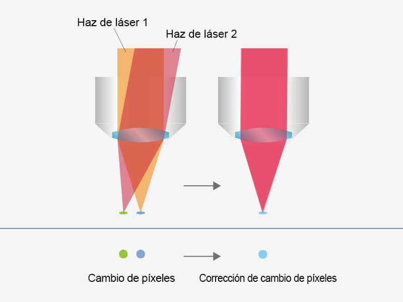 Procesamiento de imágenes sencillo y preciso con alineación automática del láser