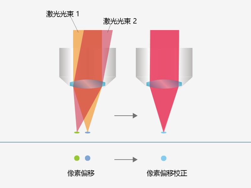 利用四轴自动激光对准实现用户友好的精准成像