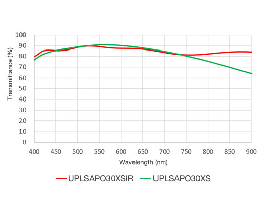 UPLSAPO30XIR (NA 1.05, WD 800 μm) offers higher NIR transmittance