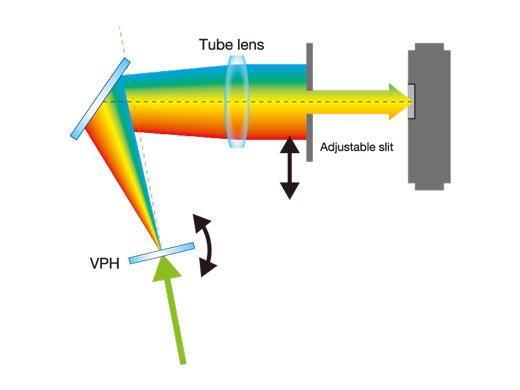 TruSpectral Detection