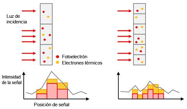 Figura 5 - Izquierda: tamaño de píxel más grande que proporciona mayor sensibilidad pero menor resolución. Derecha: tamaño de píxel más pequeño que proporciona mayor resolución pero menor sensibilidad.