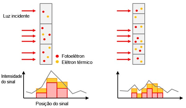 Figura 5 — Esquerda: um tamanho de pixel maior fornece uma sensibilidade mais alta, mas menor resolução. Direita: um tamanho menor de píxel fornece uma resolução mais alta, mas menor sensibilidade.