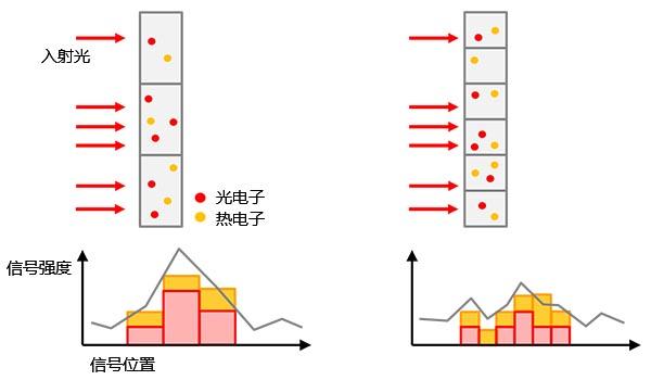 图5 – 左:使用较大的像素尺寸可以获得更高的感光灵敏度,但会降低图像分辨率。 右:使用较小的像素尺寸可获得更高的图像分辨率,但会降低感光灵敏度。