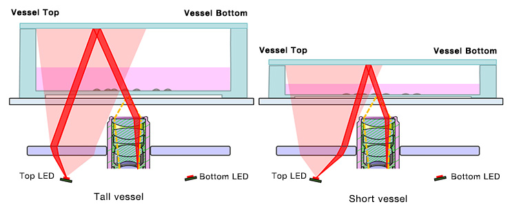 Figure 7. Illumination optics are compatible with tall and short vessels (side view)