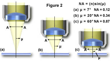 Anatomy of a Microscope - Numerical Aperture and Resolution