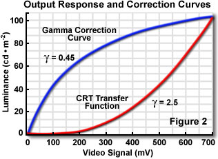 Gamma Correction - Java Tutorial | Solutions Olympus pour les