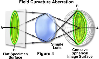 Lenses and Geometrical Optics - Common Optical Defects in