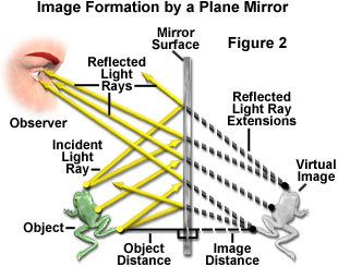 refractive index of water using plane mirror