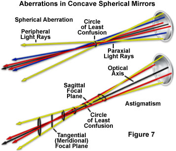 4ab9c14029 Basic Properties of Mirrors - Introduction to Mirrors