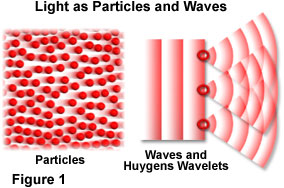 Light Particle Or A Wave