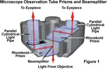 Prisms and beamsplitters introduction to prisms and beamsplitters ccuart Images