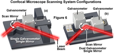 Confocal Microscopy - Confocal Microscope Scanning Systems