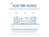 How TIRF Works